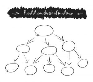 Write A Book When You Don't Have Time by using mind maps to organize your thoughts